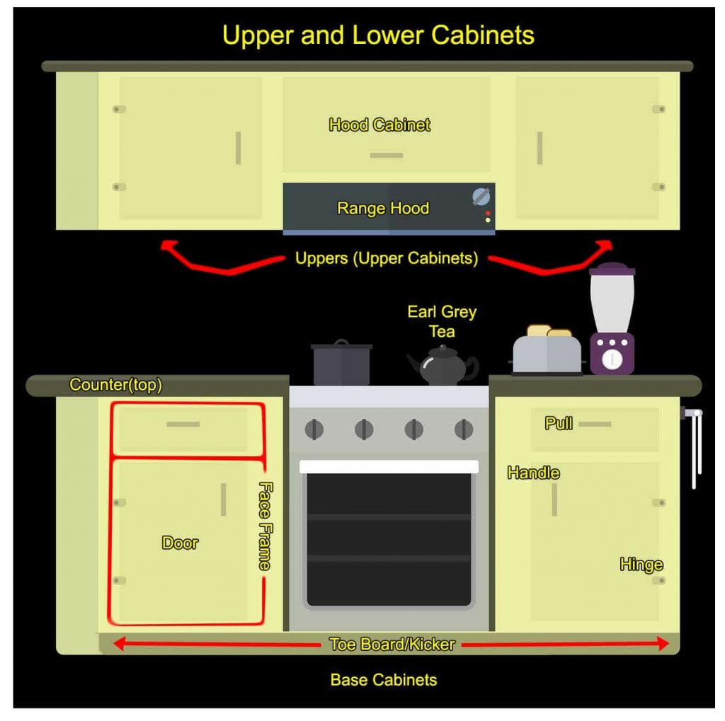 kitchen-cabinet-diy-1024x1019 Grab a Drill! What You Need to Build Your Own Cabinets